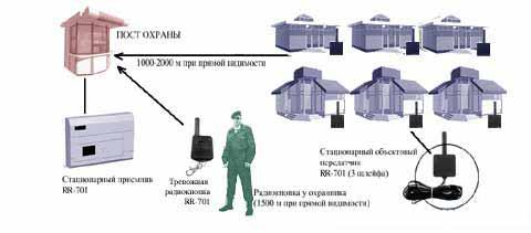 Охрана магазинов. Радиоохрана - радиоохранная система Риф Ринг 701. Тревожная сигнализация. Глобал Ту. Москва